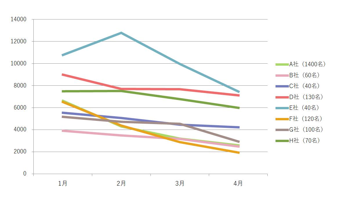 導入企業の月次平均歩数推移