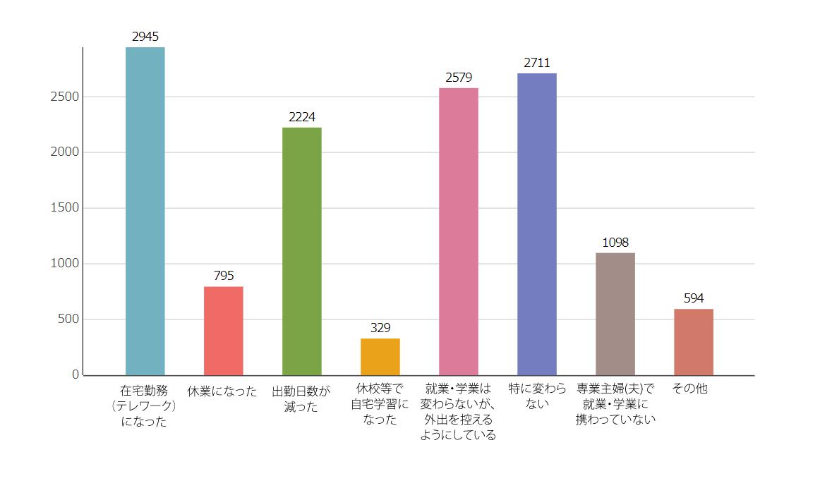 Q1.お住まいの地域と年代を教えてくださいのグラフ