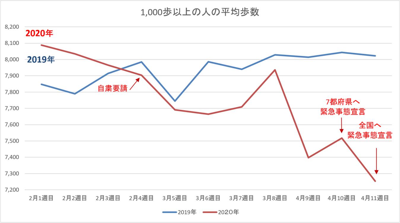 平均歩数の変化グラフ