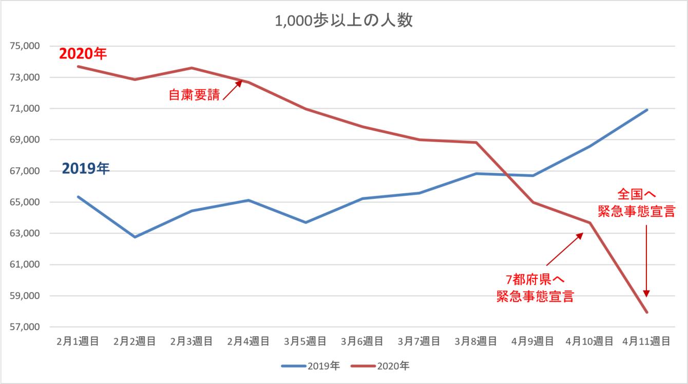 1,000歩以上歩いている人数の変化グラフ