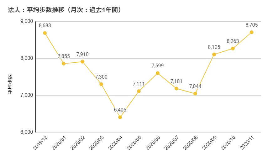 平均歩数推移(月次:過去1年間)
