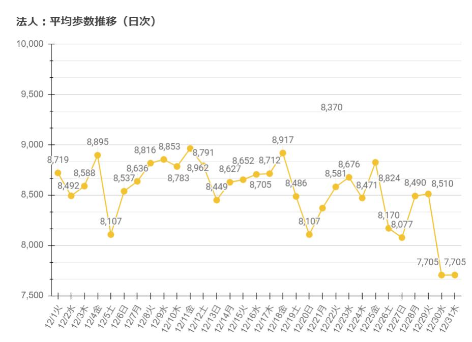 平均歩数推移(日次)