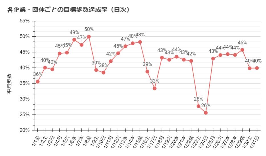 各企業・団体ごとの目標歩数達成率(日次)