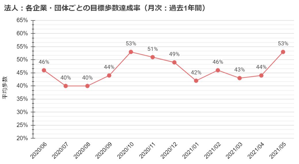 各企業・団体ごとの目標歩数達成率(月次:過去1年間)